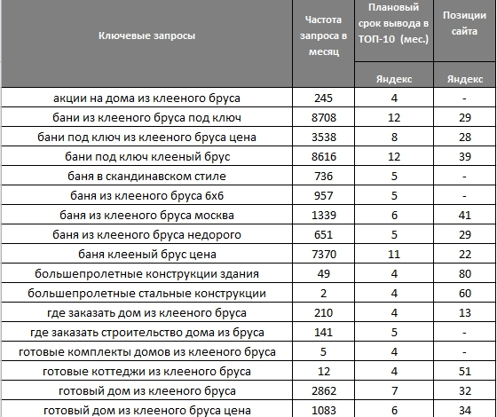 Продвижение сайта план работ вывод в топ google 1-я Центральная улица (город Щербинка)