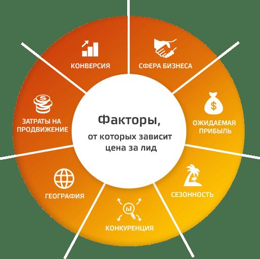 Тарифы по продвижению сайтов размещение ссылок Тушинская