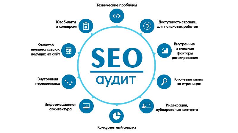 Анализ сайта и продвижение ооо русская инжиниринговая компания сайт